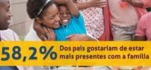 58,3% de pais gostariam de estar mais presentes na família