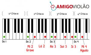 notas-do-violao-no-piano-teclado-como-afinar-o-violao
